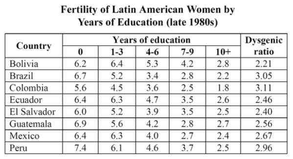 Latin American Fertility