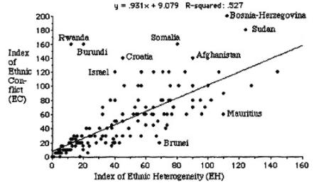 Ethnic Conflict Graph