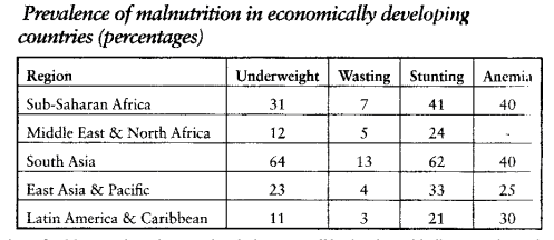 Malnutrition in the Global South