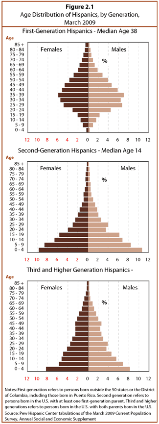 Age Distribution of Hispanics