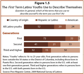 First Term Latinos Use to Describe Themselves