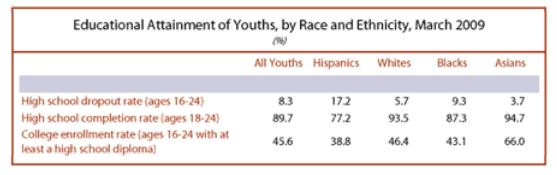 Hispanic Educational Attainment