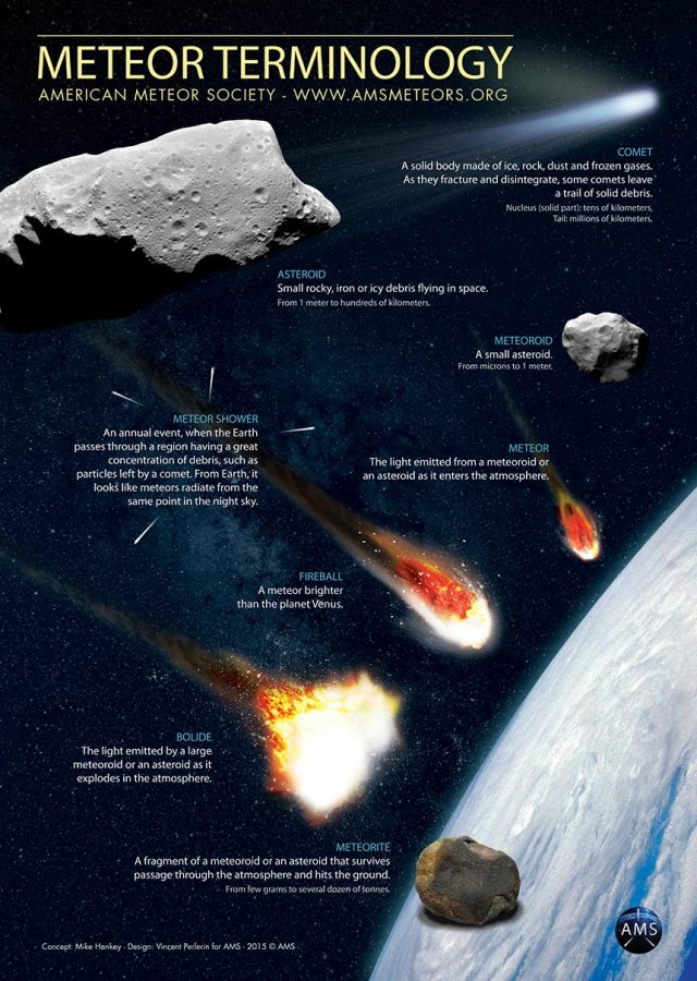 learn everything about meteors