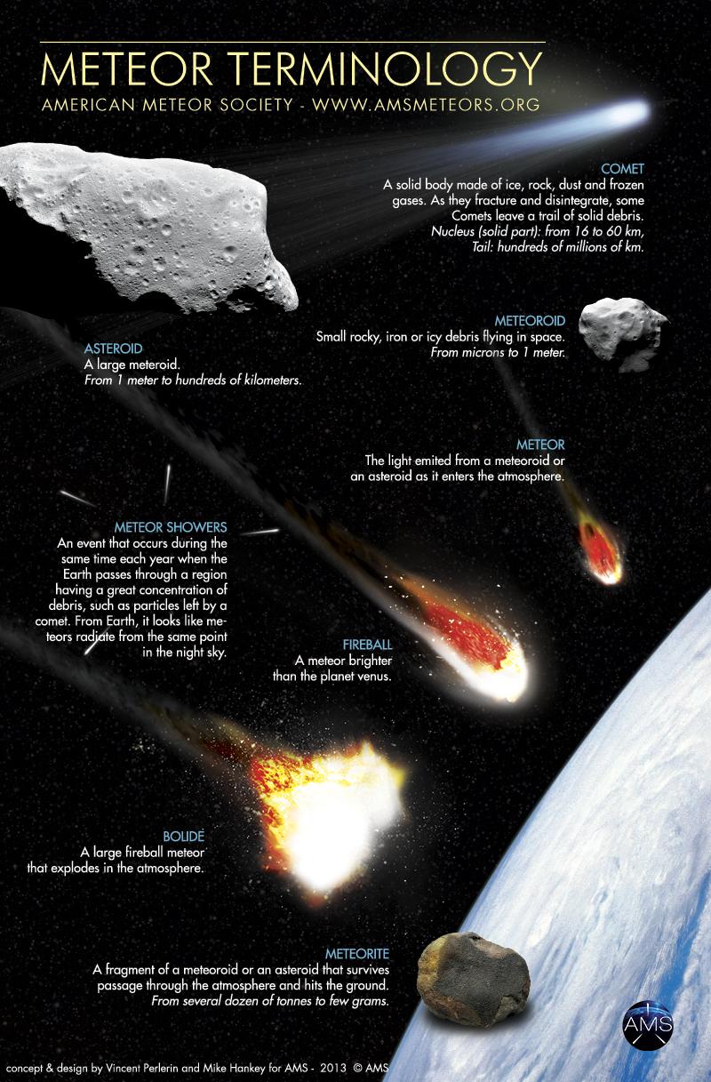 Fireball FAQs American Meteor Society