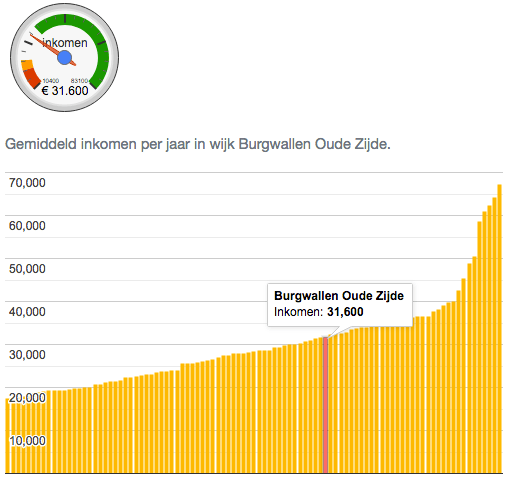 Amsterdam Red Light District Wiki Average Income