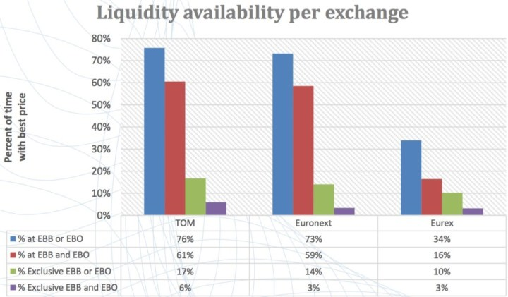 liquidity per option exchange