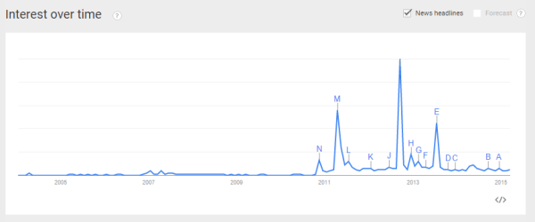 Google Trends   Web Search interest  kate middleton   Worldwide  2004   present