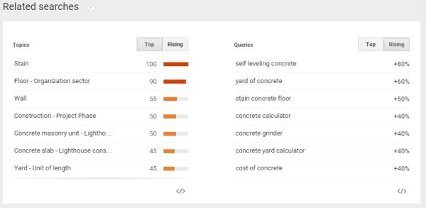 Google Trends   Web Search interest2  Concrete   United States  Jan 2011   Jan 2015
