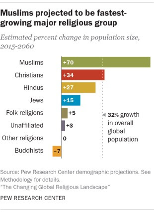 Muslims fastest-growing religious group | AMUST
