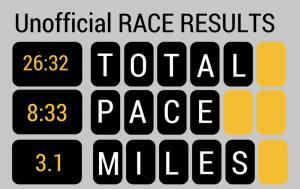 Race results for Amy Bucher Cambridge 5k Yulefest.