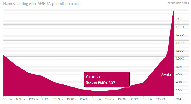 Amelia is a classic and a trend.