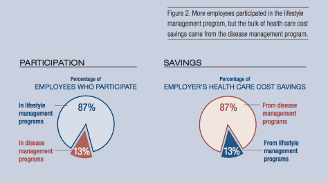 From RAND (https://www.rand.org/content/dam/rand/pubs/research_briefs/RB9700/RB9744/RAND_RB9744.pdf); Wellness programs see the most participation but provide the least ROI