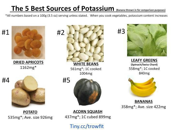Foods High In Both Potassium And Magnesium