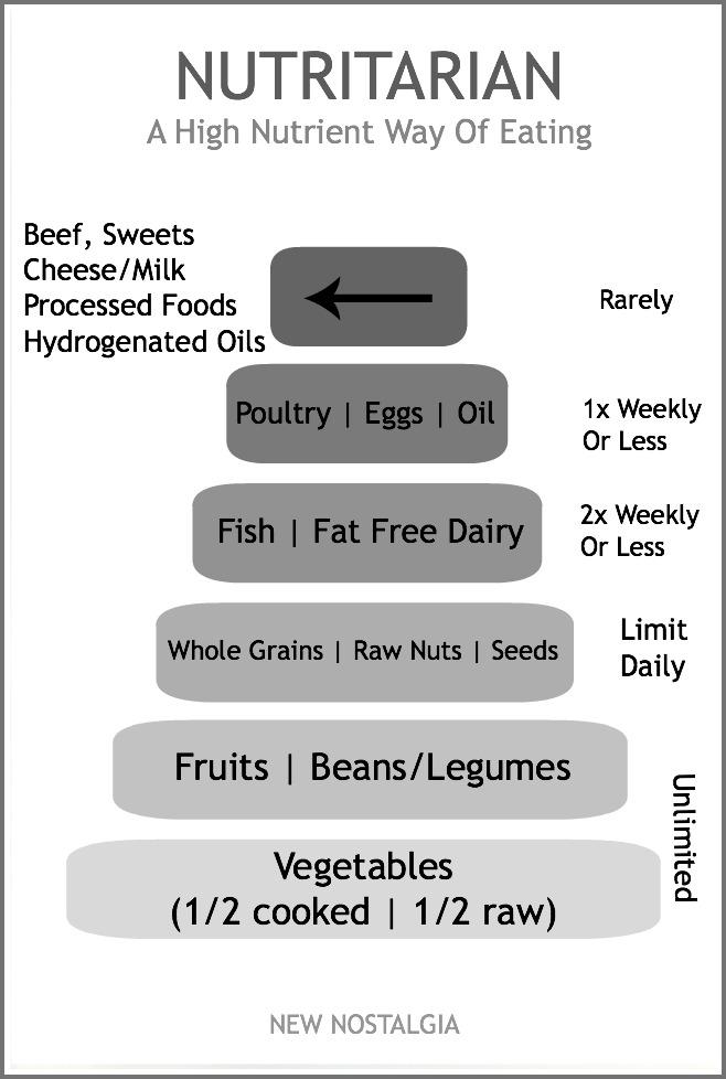Nutritarian-wfrae1