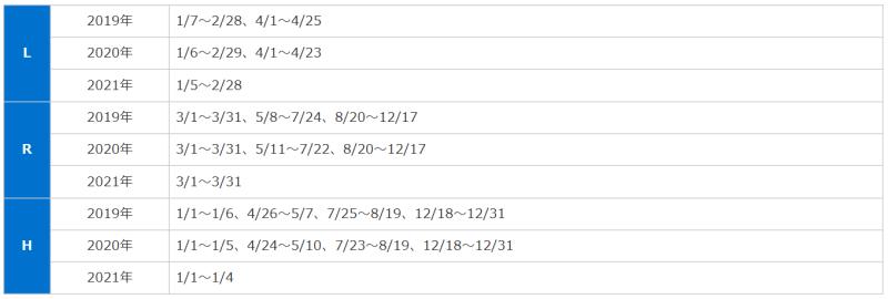 ANA国際線特典航空券_シーズンチャート