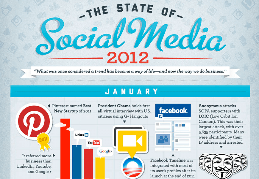[Infographic] The State of Social Media 2012
