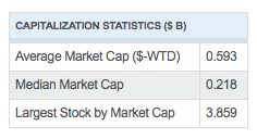 Russell Microcap® Index Fact Sheet, Capitalization Stats