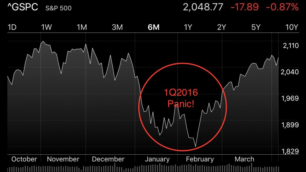 S&P Index from October 2015 till March 2016