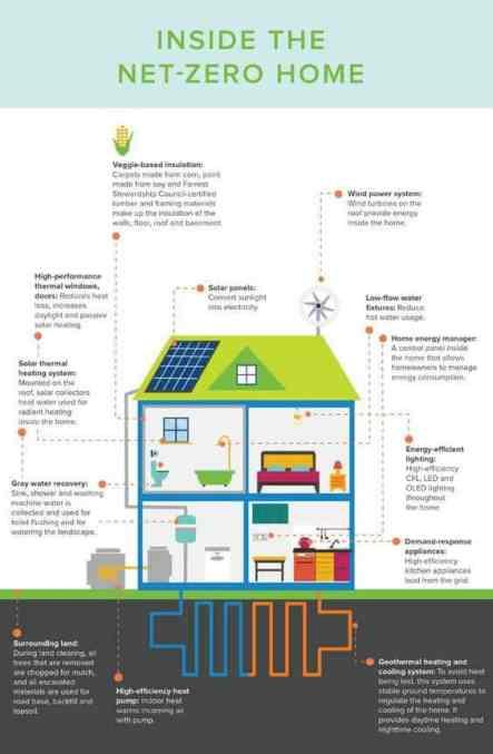 Οικολογική Ανακαίνιση Σπιτιού για Οικονομία και Ποιότητα Ζωής