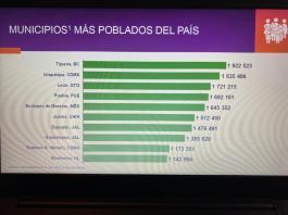 INEGI, Población, censo, habitantes