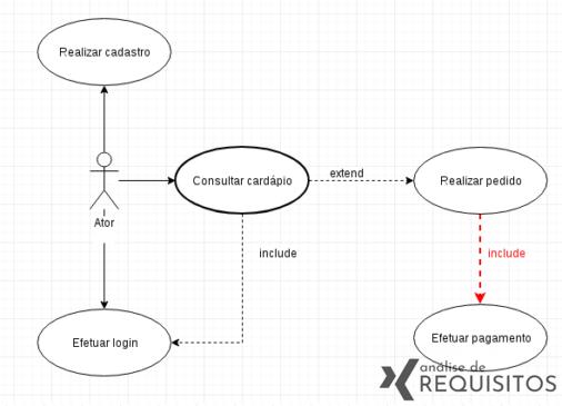 """Representação de um relacionamento """"include"""" em um diagrama de caso de uso UML."""