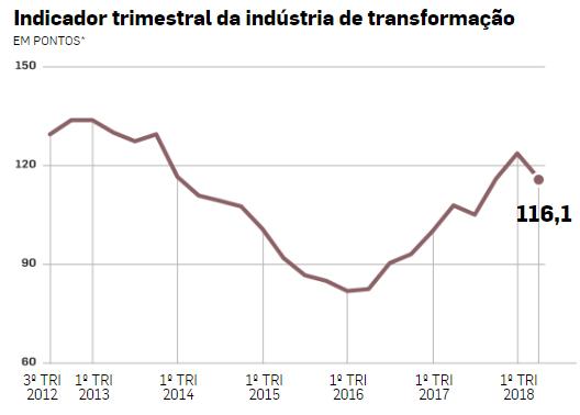 Indicador Trimestral de Intenção de Investimentos da Indústria Nacional