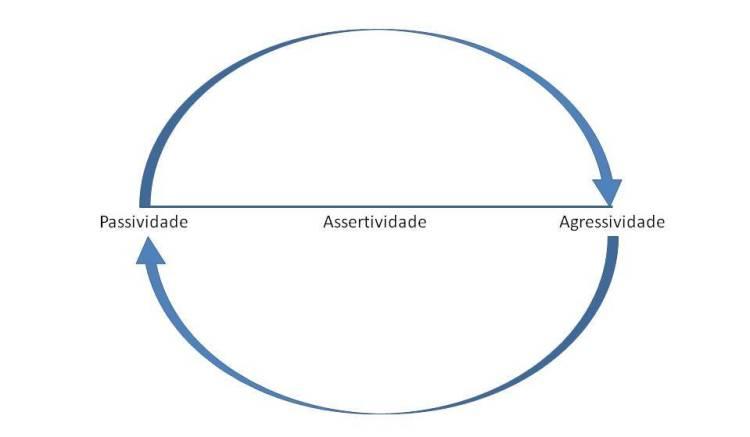 Assertividade2