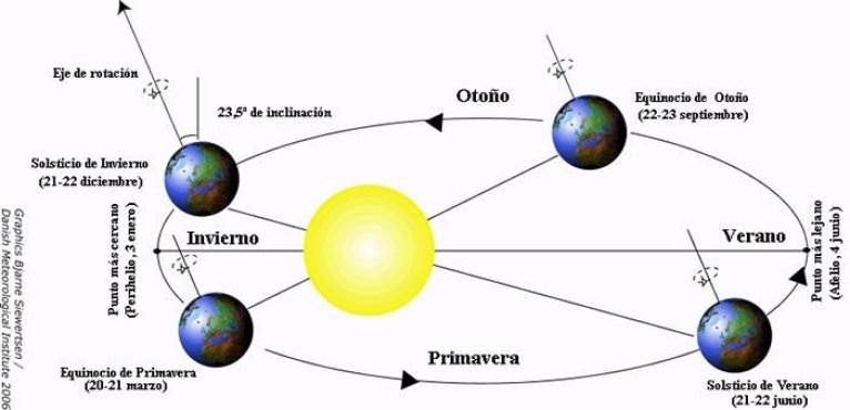 El actual calendario es solar, apoyado en el movimiento de la Tierra alrededor del sol