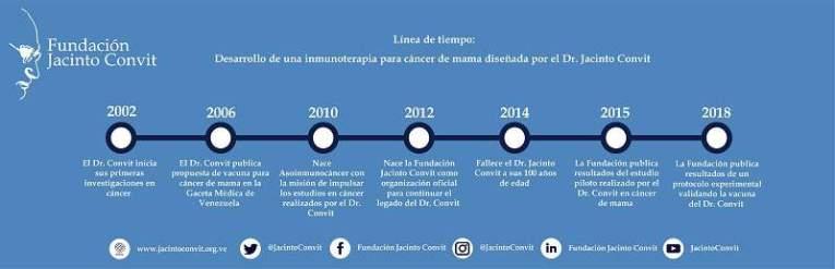 Línea de Tiempo Investigacion Jacinto Convit