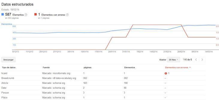 Dashboard de datos estructurados de Google Webmasters Tools