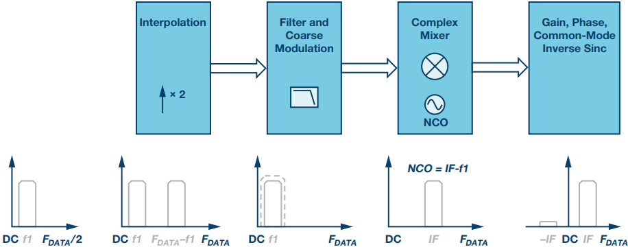 Digital Signal Processing in IFRF Data Converters | Analog Devices