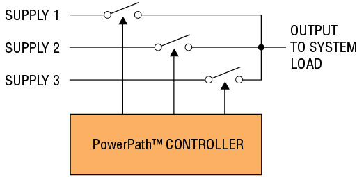 Powerpath Controllers Employ Integrated Or External Single Or Back To Back P Or N Channel Mosfet Switches To Multiplex Up To Three Input Supplies To The