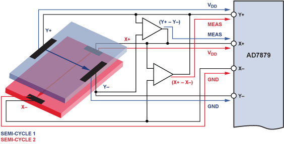AD7879 Controller Enables Gesture Recognition on Resistive