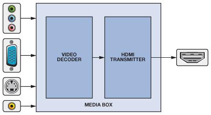 HDMI Made Easy: HDMItoVGA and VGAtoHDMI Converters