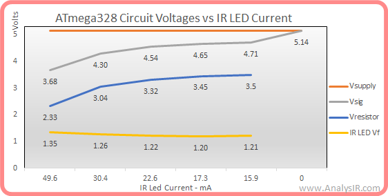 ATmega328P voltages vs IR LED current