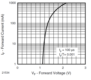 TSAL100 Forward voltage vs current from datasheet