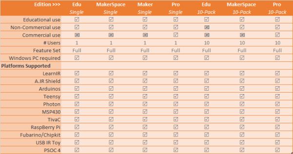 AnalysIR Edition Comparison