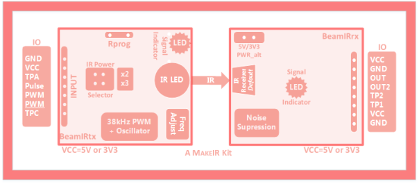 BeamIR block diagram