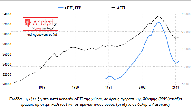 ΓΡΑΦΗΜΑ - Ελλάδα, ΑΕΠ, αγοραστική δύναμη