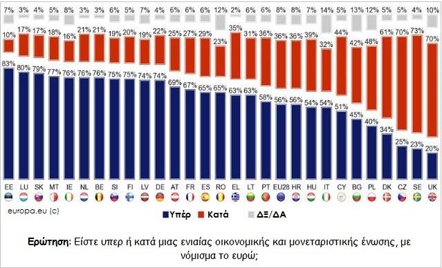 ΓΡΑΦΗΜΑ - Ευρωζώνη, υπέρ η κατά του Ευρώ και της Ευρωζώνης