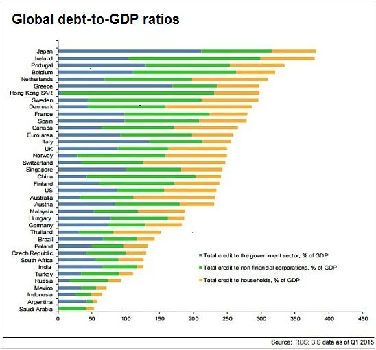 ΓΡΑΦΗΜΑ - η κατάταξη της κάθε χώρας με βάση το συνολικό χρέος, κόσμος