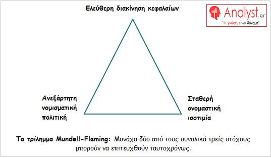 ΓΡΑΦΗΜΑ - τρίλημμα Mundell Fleming