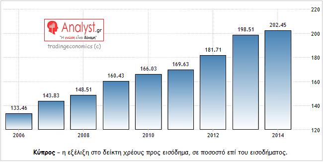 ΓΡΑΦΗΜΑ - Κύπρος, χρέος προς εισόδημα