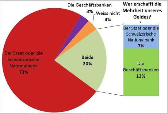 ΓΡΑΦΗΜΑ - έρευνα Ελβετίας περί δημιουργίας χρημάτων