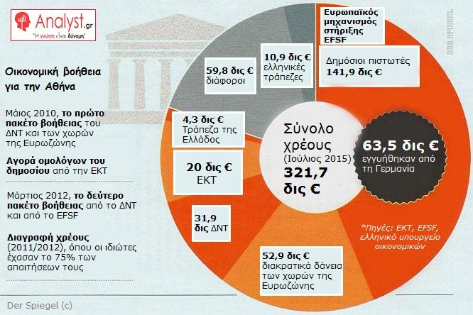 ΓΡΑΦΗΜΑ - Ελλάδα, Οικονομική βοήθεια για την Αθήνα - Μάιος 2010 Τα ερωτηματικά της δραχμής