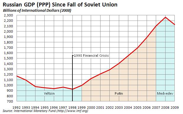 ΓΡΑΦΗΜΑ - Ρωσία, οικονομία, πούτιν