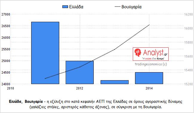 ΓΡΑΦΗΜΑ - Ελλάδα, Βουλγαρία, η εξέλιξη στο κατά κεφαλήν ΑΕΠ σε όρους αγοραστικής δύναμης