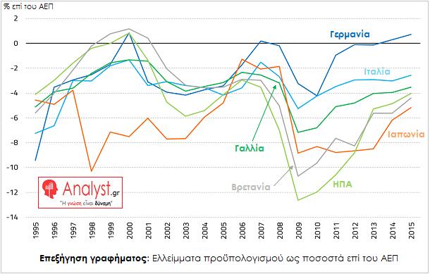 ΓΡΑΦΗΜΑ - Κόσμος, Ελλείμματα προϋπολογισμού ως ποσοστά επί του ΑΕΠ