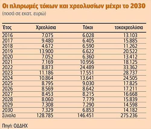 ΠΙΝΑΚΑΣ---Ελλάδα,-τοκοι