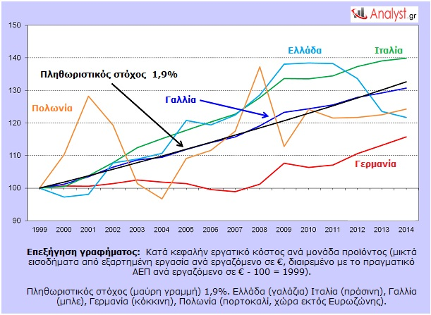 Τα προβλήματα των μέτρων λιτότητας